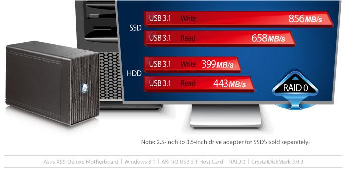 NT2 U3.1 transfer rates
