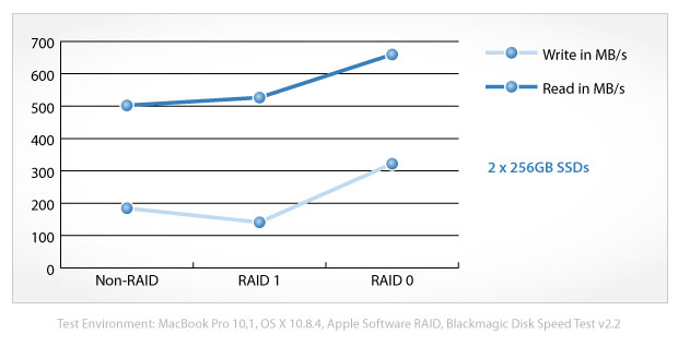 RAID performance