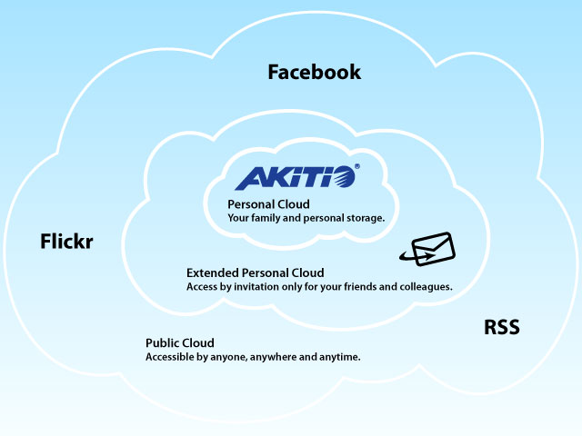 Personal Cloud Sharing