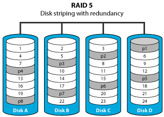 Learn More About Software And Hardware Raid Volumes Akitio