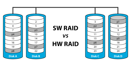 Learn more about Software and Hardware RAID volumes | AKiTiO