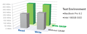 Speeds with and without UASP