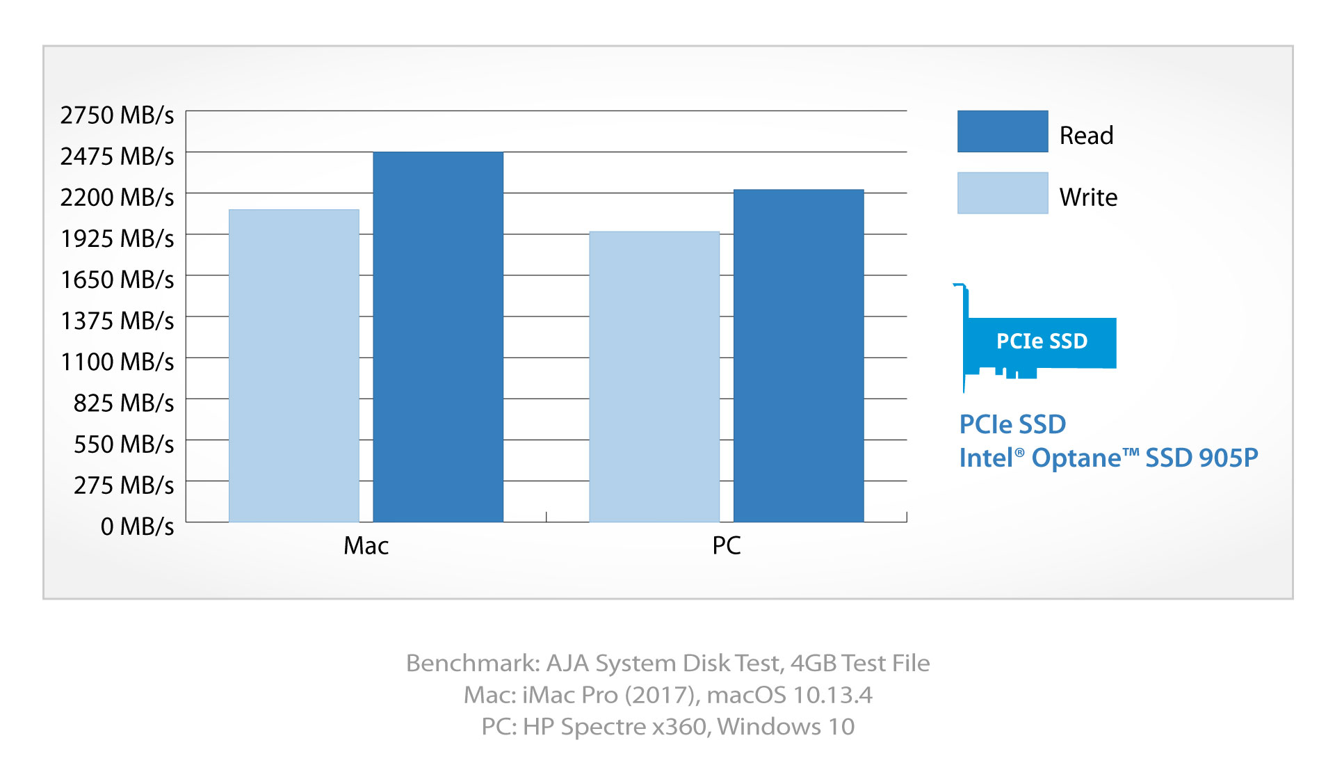 akitio node lite intel optane ssd benchmark