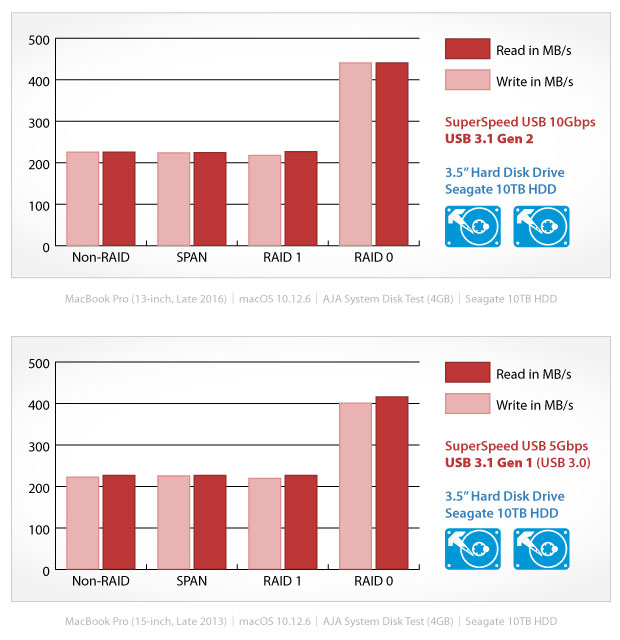Benchmark results for HDDs
