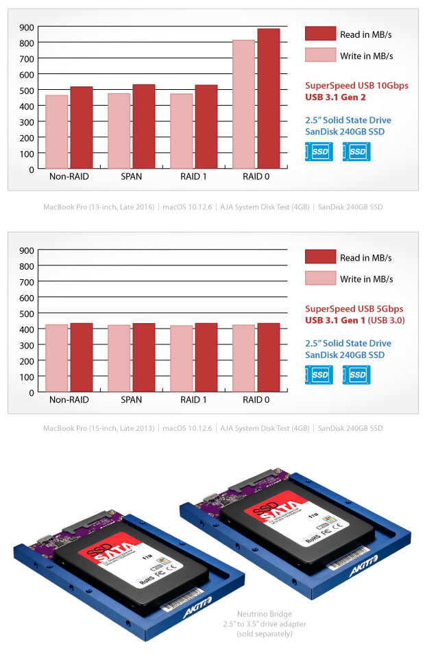 Benchmark results for SSDs