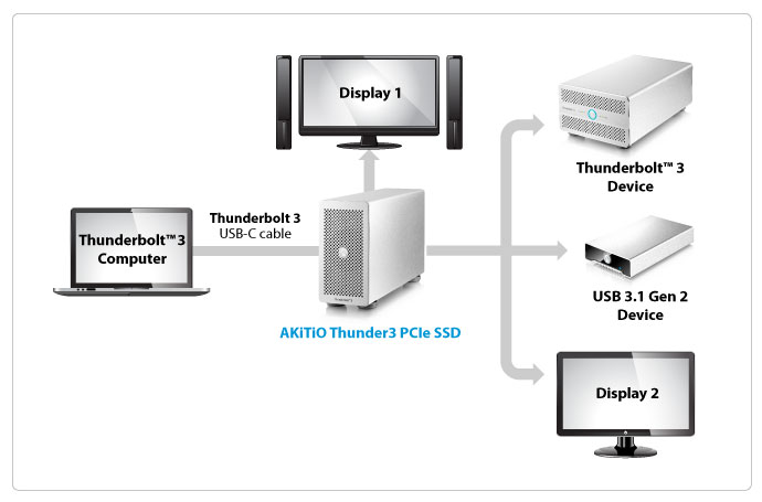 Akitio thunder3 PCIe ssd-connectiviteit