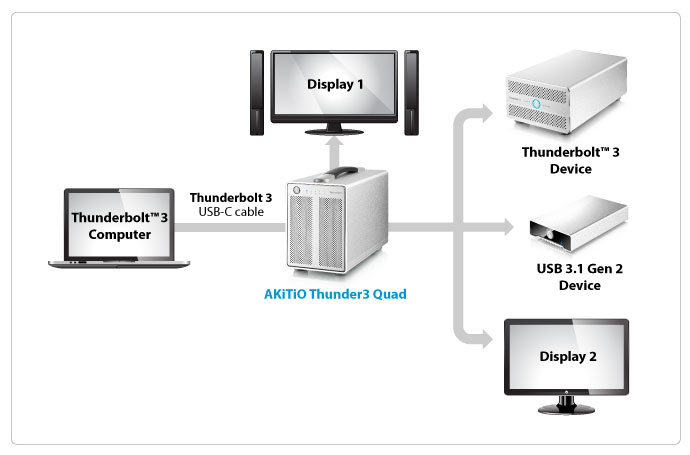 akitio thunder3 quad connectivity
