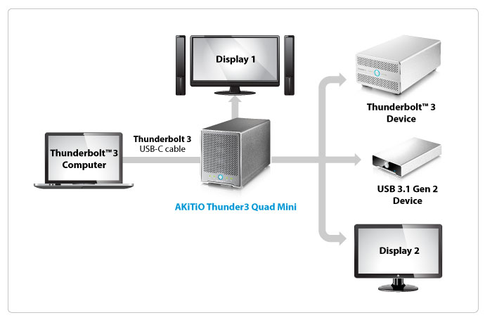 akitio thunder3 quad mini connectivity