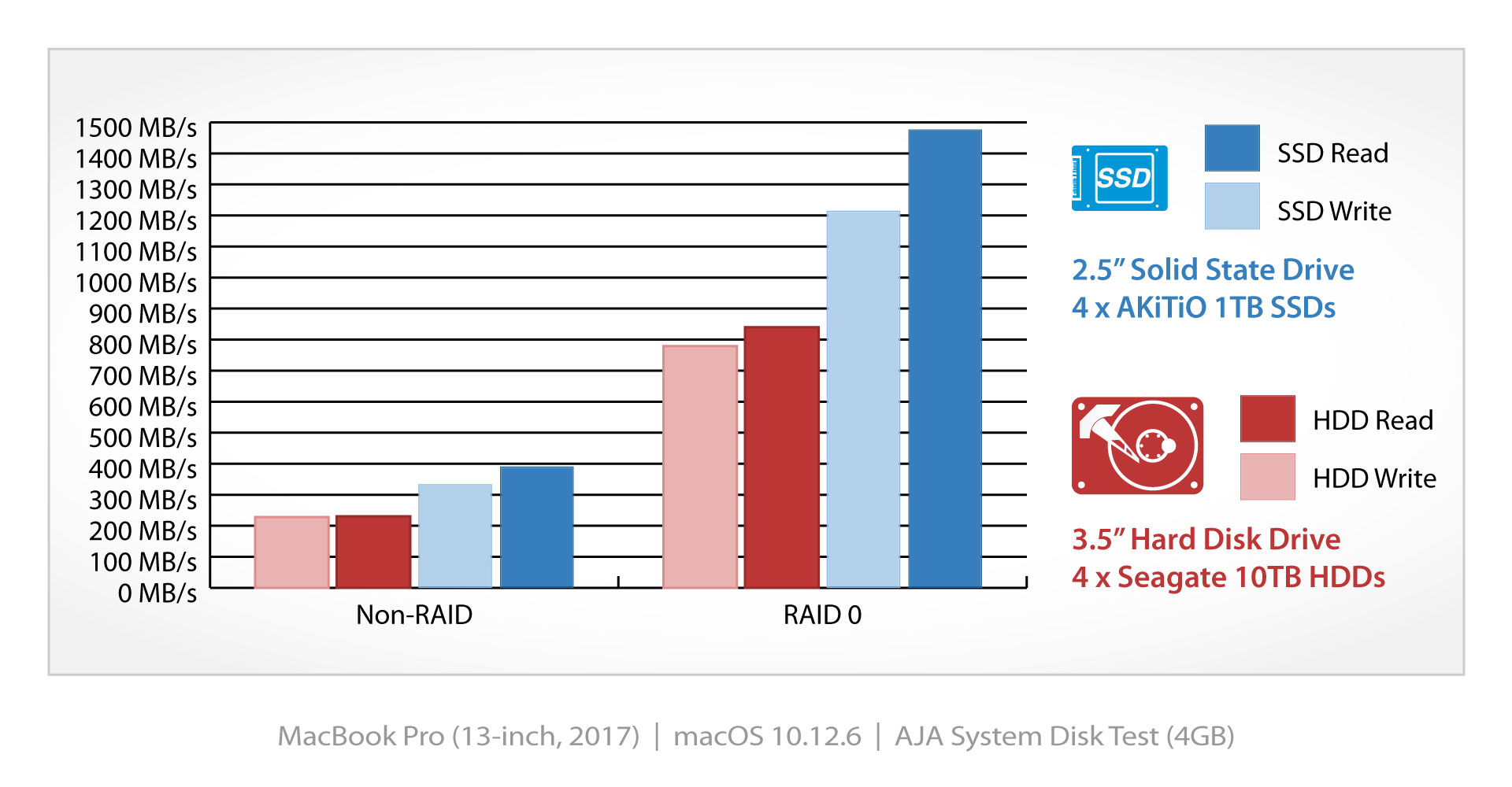 akitio thunder3 quad x benchmark