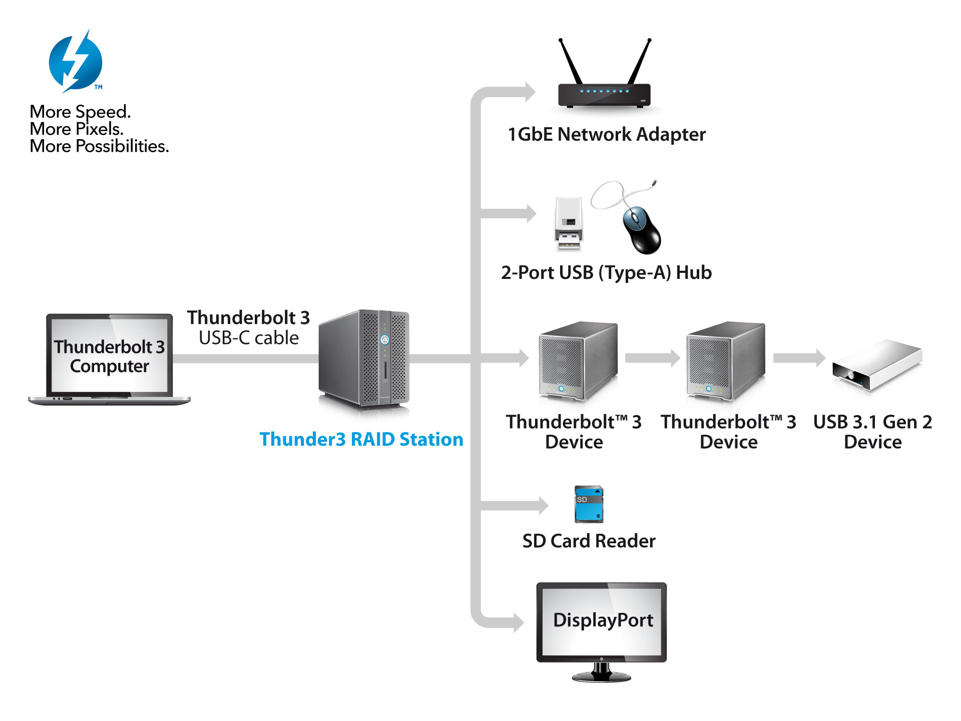 akitio thunder3 raid station connectivity