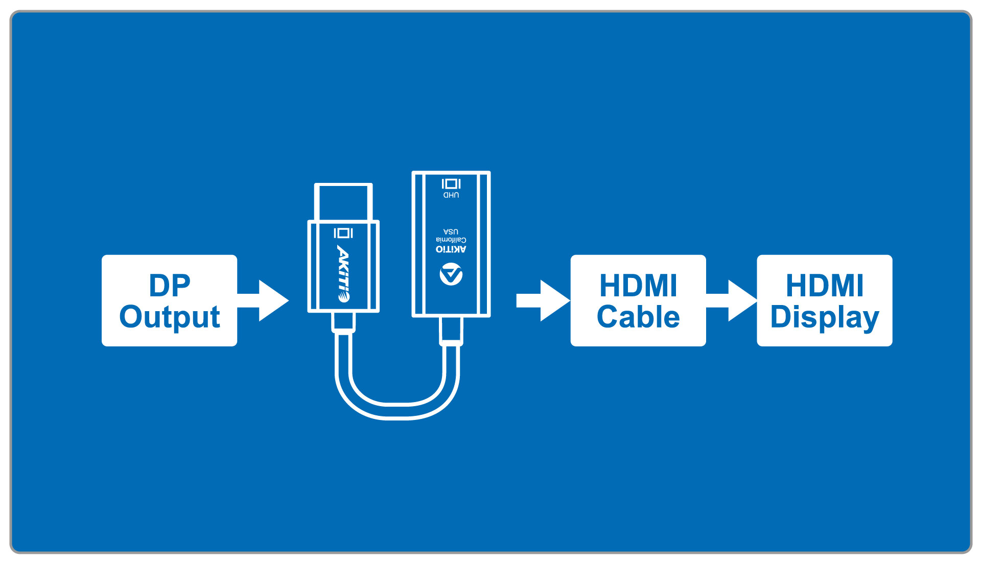 dp to hdmi adapter connectivity