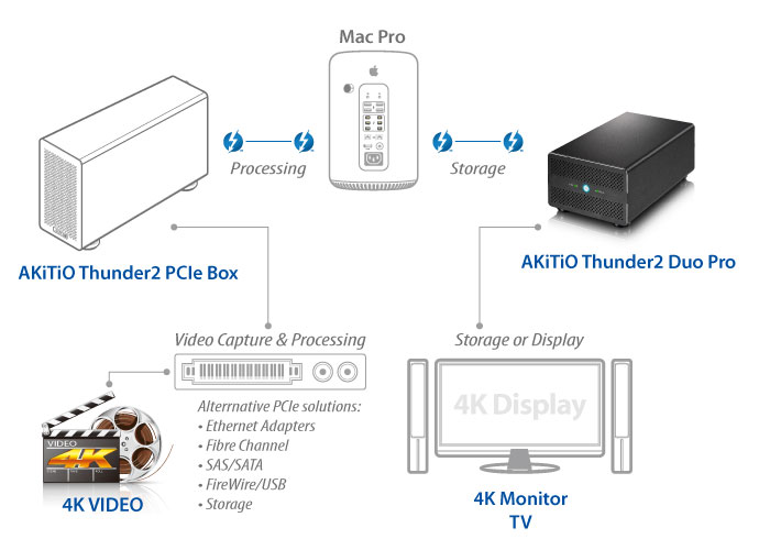 4K Workflow with Thunderbolt 2