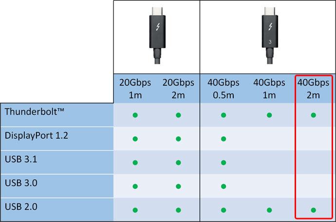AKiTiO 40Gbps Thunderbolt 3 Cable (2m) | AKiTiO