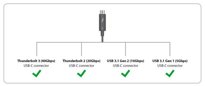 Thunderbolt 3 USB-C
